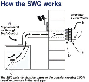 How the SWG Power Vent System Works